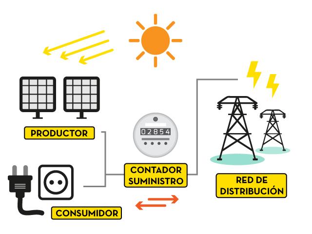 infografia-compensacion-de-energia