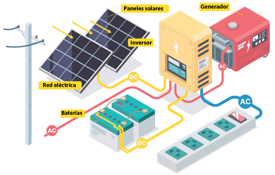 funcionamiento instalación solar